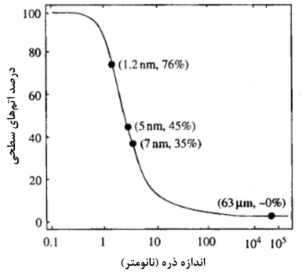 اثر سطع در تغییر خواص مواد در نانو